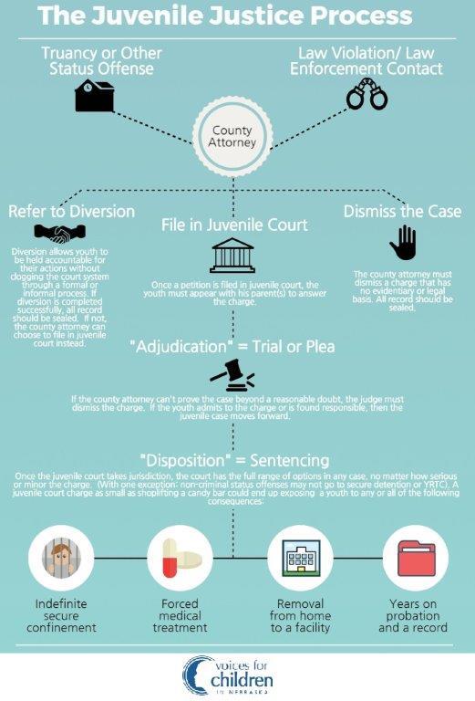 juveniles court process